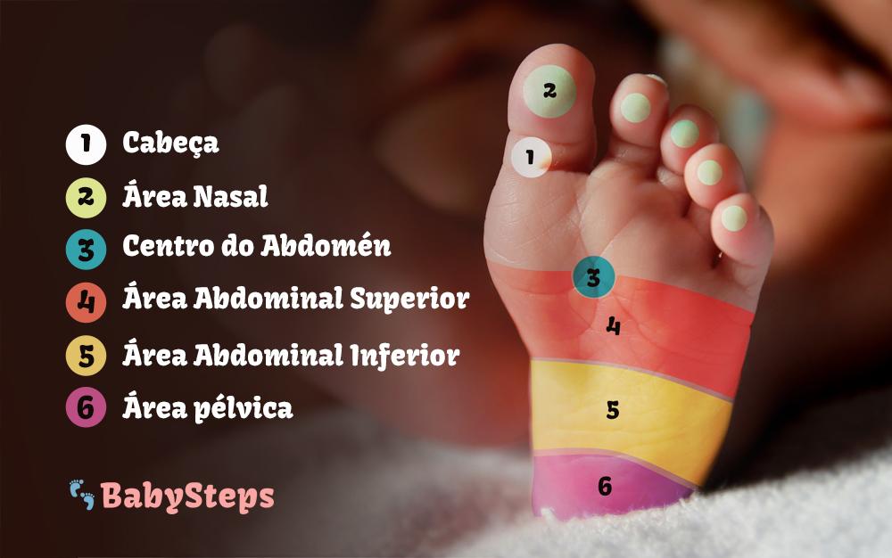 Massagem nos pés pode ajudar a acalmar bebés com cólicas